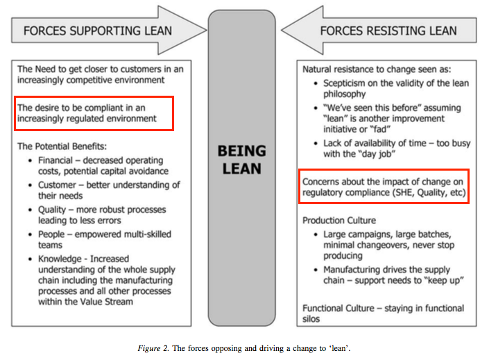Lean Force Field Analysis