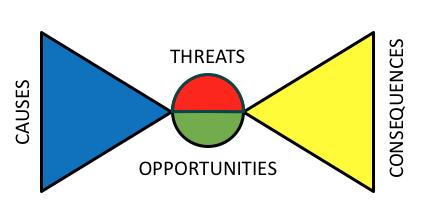 Bow-tie Analysis (simplified)