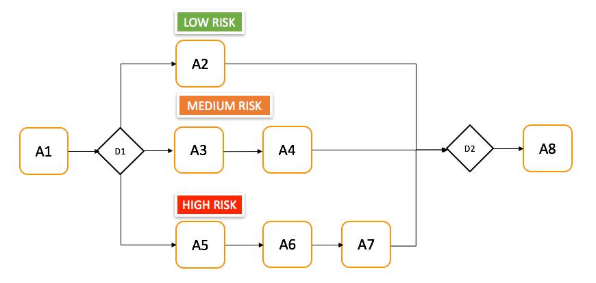 Risk-based process