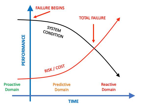 Proactive Vs Predictive Vs Reactive