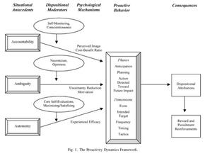 Proactive Behavior