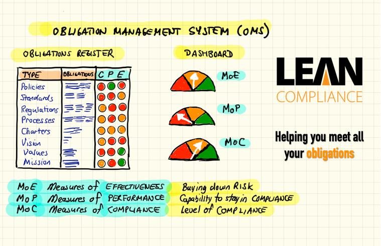 Obligation Management System