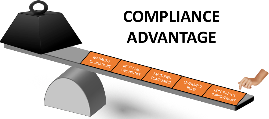 Compliance Multipliers