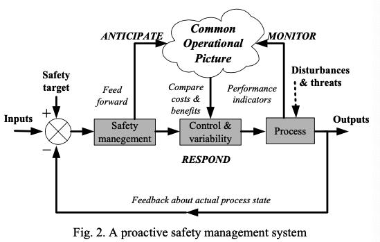 Total Safety Management