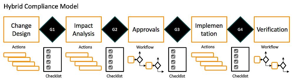 Hybrid Compliance Model