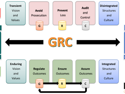 Proactive GRC