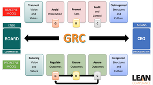 Proactive versus Reactive GRC Models