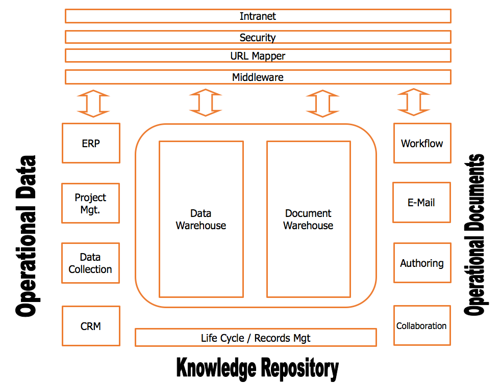 EDM Architecture