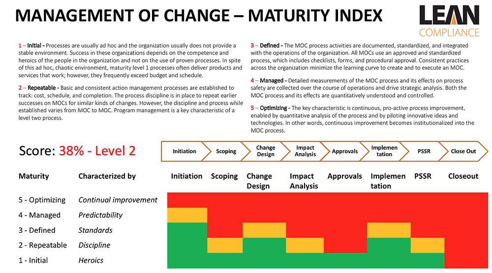 MOC - Maturity Index