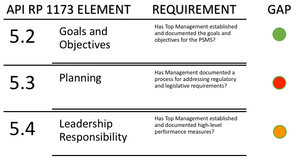 Requirements-based Map