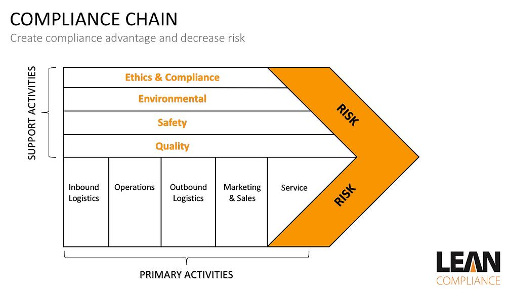 Compliance Chain