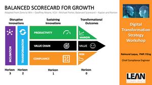 Balanced Scorecard for Growth