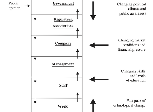 Rasmussen's Risk Management Framework