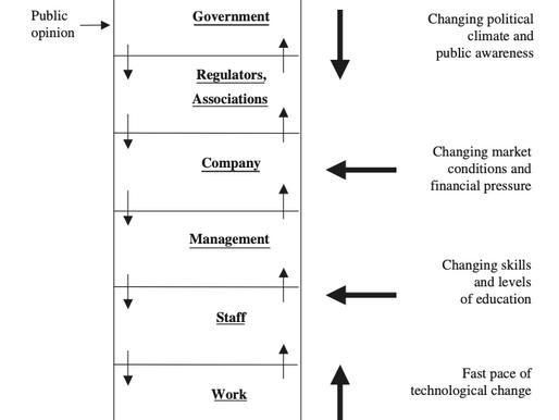 Rasmussen's Risk Management Framework