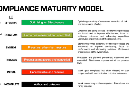 Capabilities Maturity Model for Compliance