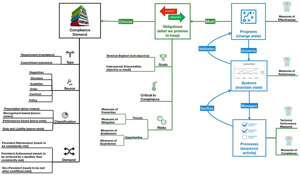 Compliance Obligation Map