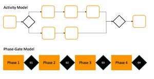 Compliance Model Comparision