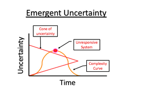 Emergent Uncertainty
