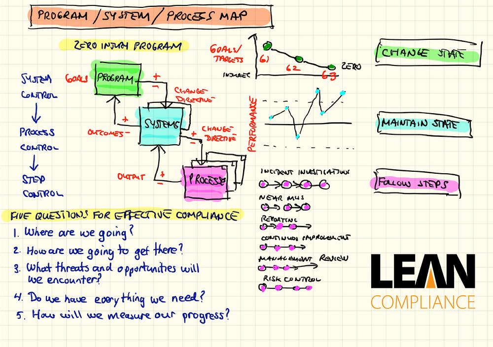 Program / System / Process Map