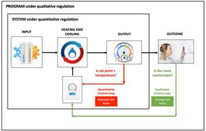Program Under Regulation