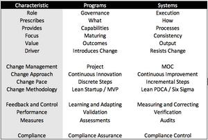 Compliance Model Distinctions