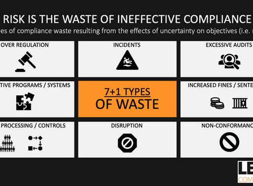 RISK is the WASTE of INEFFECTIVE COMPLIANCE