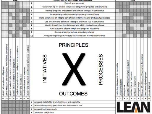 Compliance Compass To Make Certain You Are Always in Compliance
