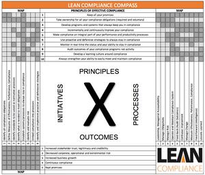 Lean Compliance X-Matrix Map