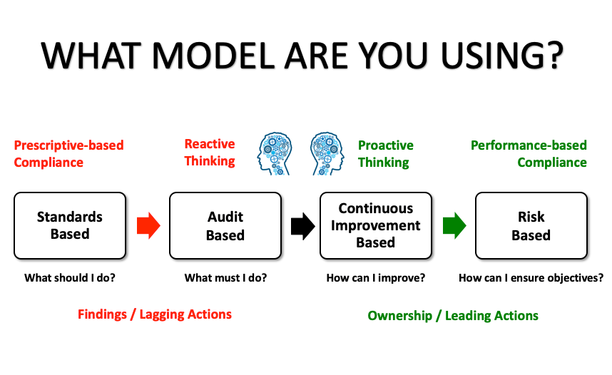 Compliance Models