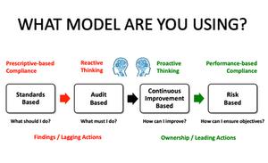 Compliance Models