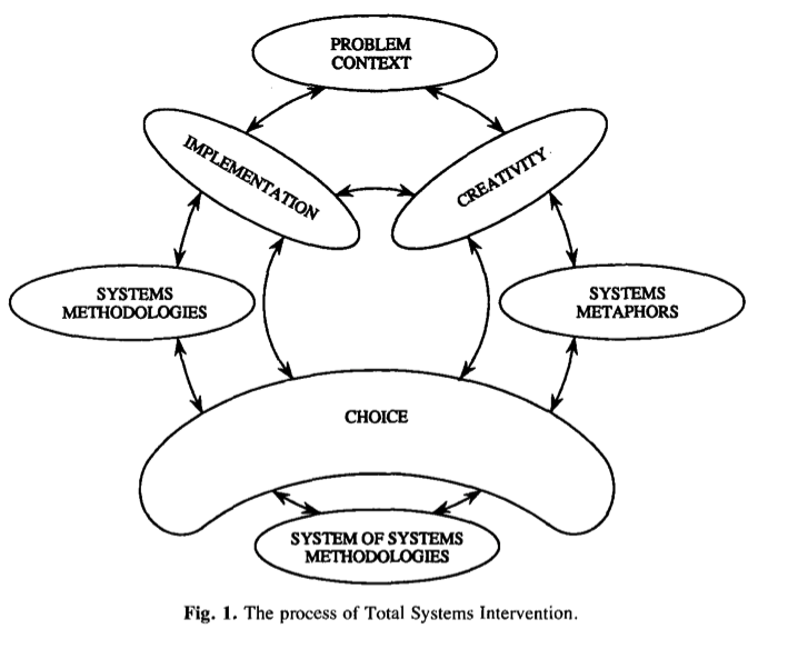 Towards a System Kaizen