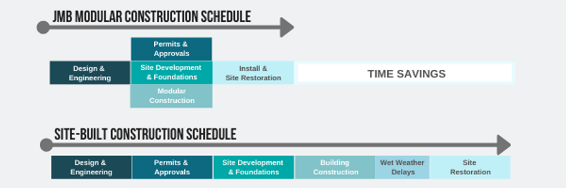 jmb modular builder prefab construction schedule time saving efficient faster off site process