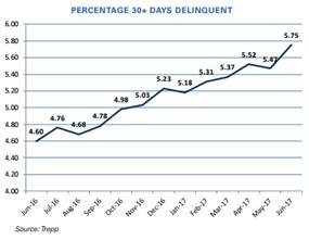Thoughts on Rising CMBS Delinquency Rates