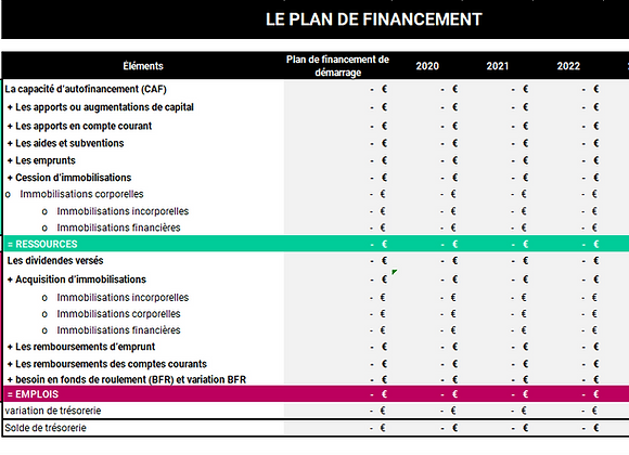 Modèle de plan de financement sur 3 ou 5 ans