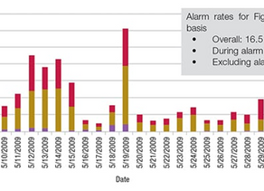 How to Address Alert Fatigue in the Process Industry Without Turning off Alerts