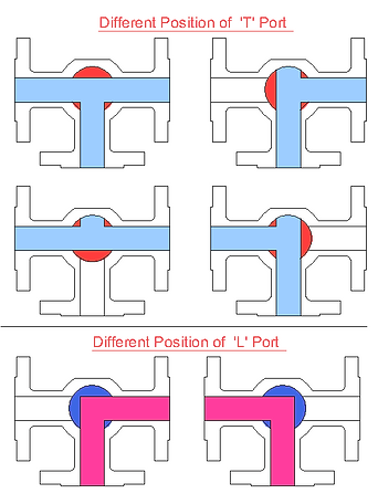 Ball Valve Three Way Position-Model.png