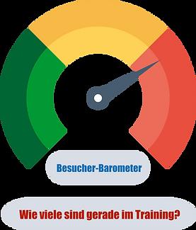 Besucher Barometer zeigt dir, wie viel gerade im Lyssaprk Fitness Center am trainieren sind.