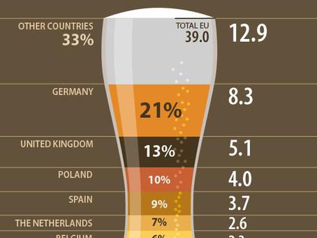 AB Ülkeleri 2016 Yılı Bira Üretim - İthalat ve İhracat Verileri