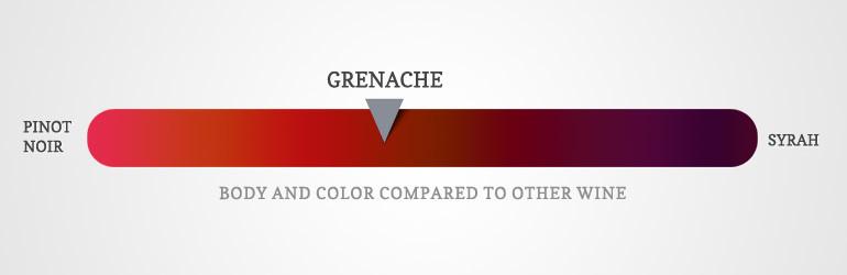 Grenache Üzümü, Grenache  Grapes