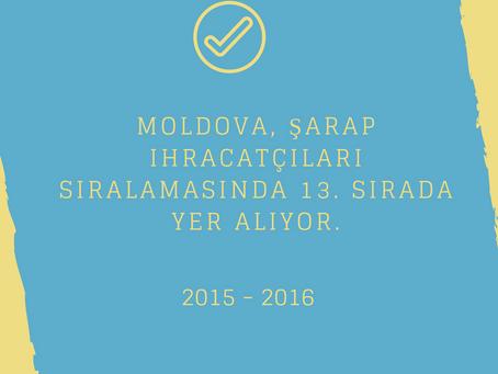 Moldova, şarap ihracatçıları sıralamasında 13. sırada yer alıyor.