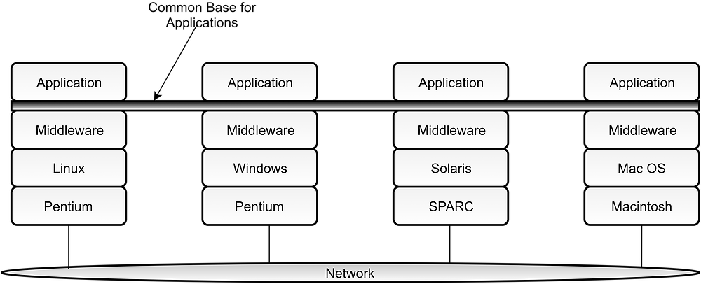 Distributed System Architectures And Architectural Styles