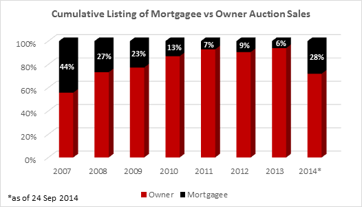 jll-mortgagee-auction-data.png