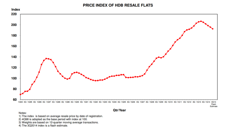 price-index-of-hdb-resale.png