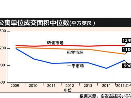 今年新售公寓单位中位数面积止降回升