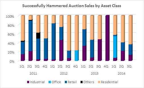 jll-successful-auction-data.png