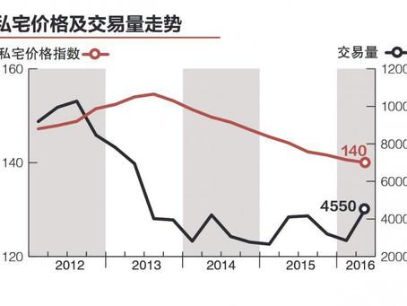 近11季价格跌幅最小 交易量新高 分析师:私宅市场或已近谷底