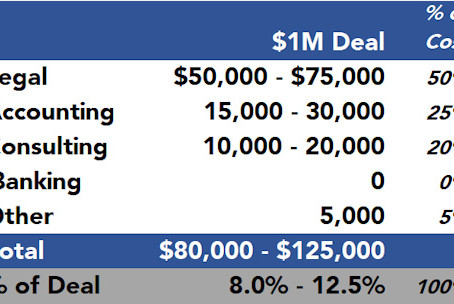 What To Budget For Series A Closing Costs