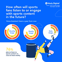 Voxly Digital_Future Usage_July 2020.png