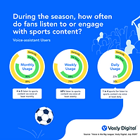 Voxly Digital_How Often_July 2020.png