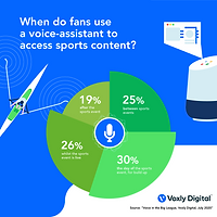 Voxly Digital_When Watch_July 2020.png